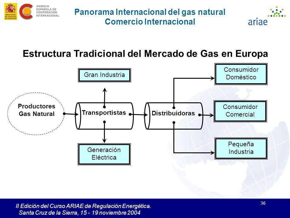 Estructura Tradicional del Mercado de Gas en Europa