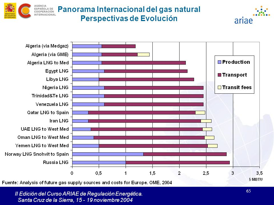 Panorama Internacional del gas natural Perspectivas de Evolución