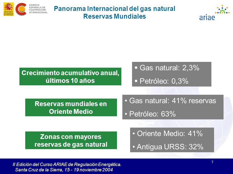 Gas natural: 41% reservas Petróleo: 63%
