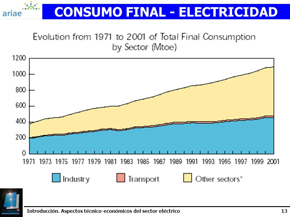 CONSUMO FINAL - ELECTRICIDAD