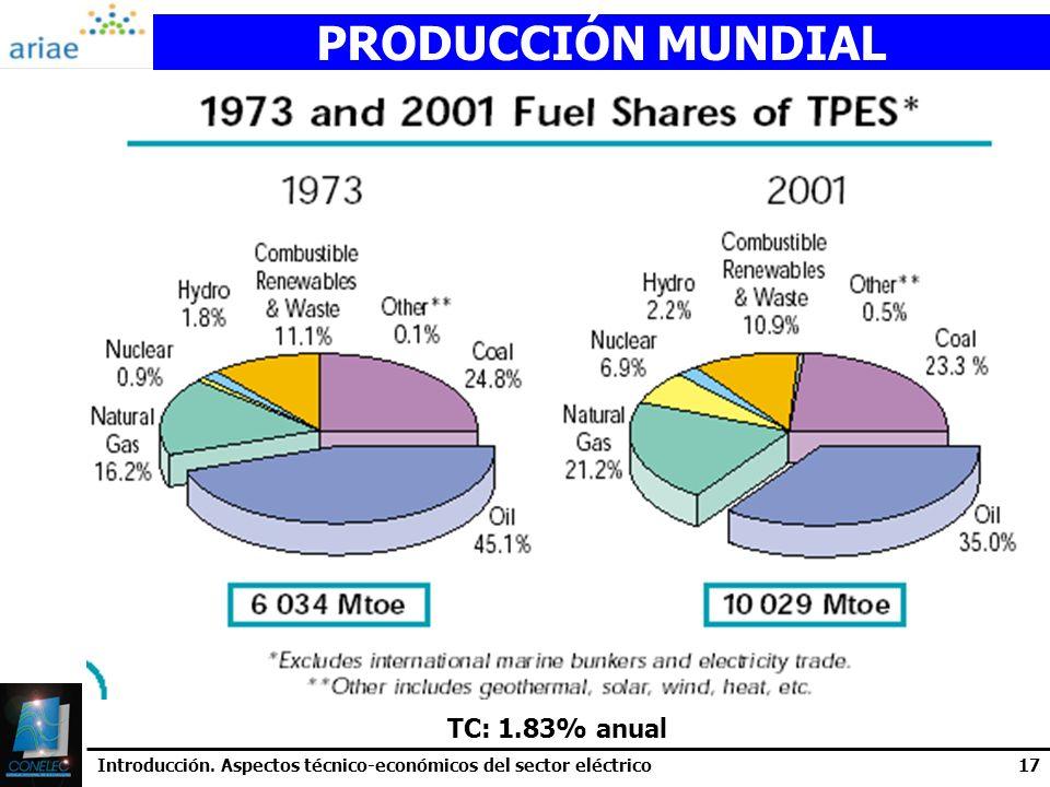 PRODUCCIÓN MUNDIAL TC: 1.83% anual