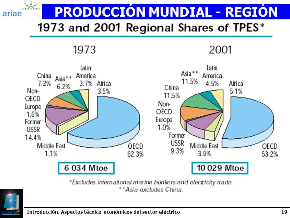 PRODUCCIÓN MUNDIAL - REGIÓN