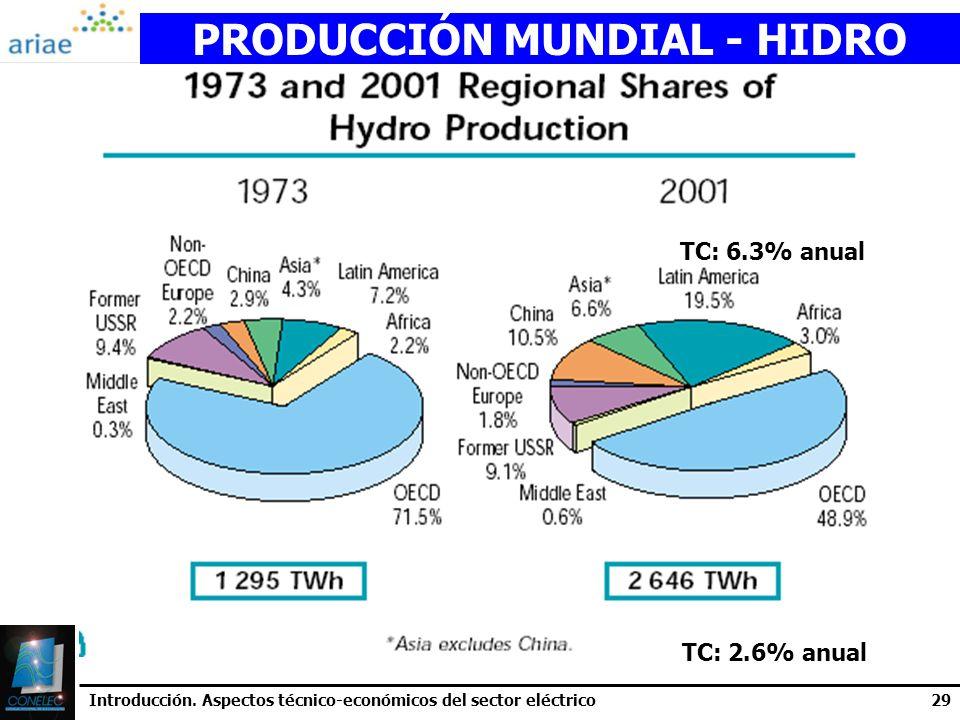 PRODUCCIÓN MUNDIAL - HIDRO