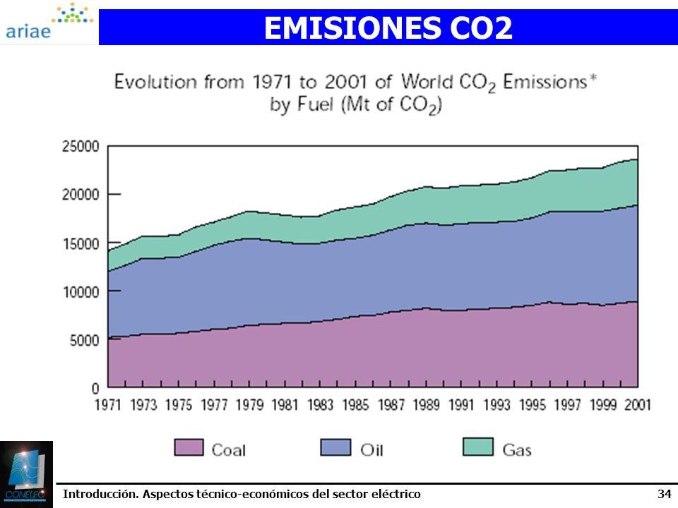 EMISIONES CO2 Introducción. Aspectos técnico-económicos del sector eléctrico