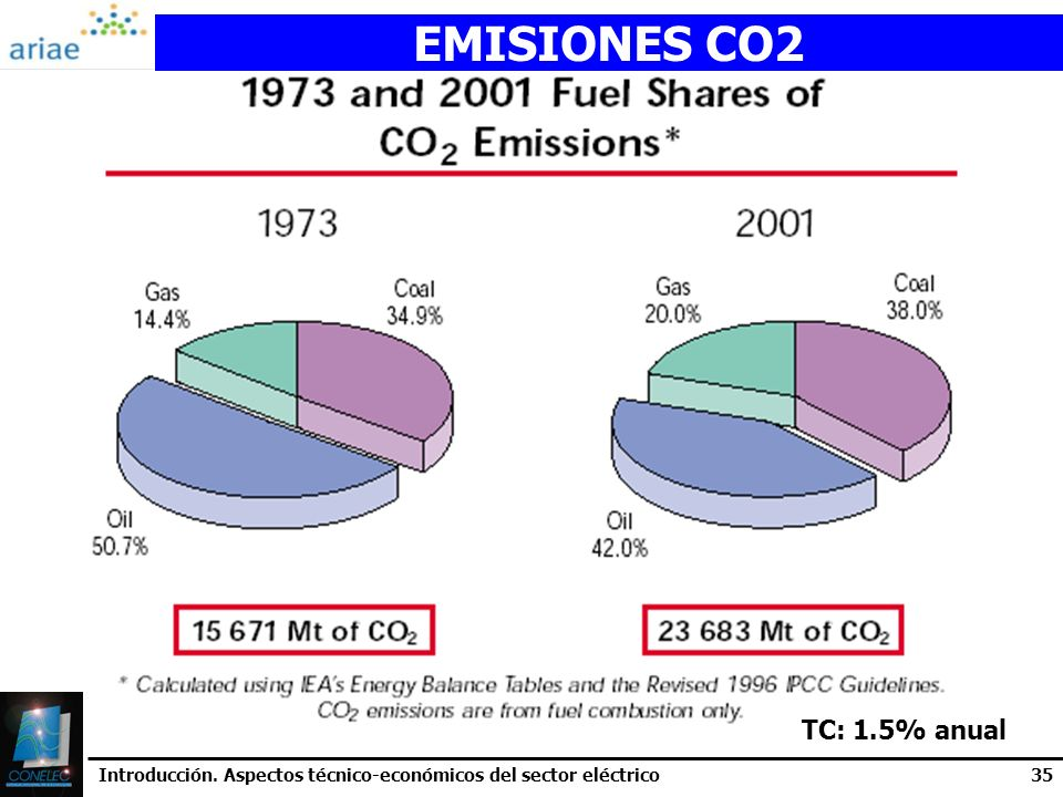 EMISIONES CO2 TC: 1.5% anual