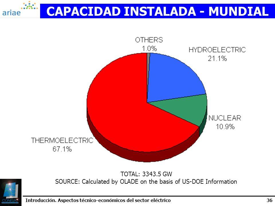 CAPACIDAD INSTALADA - MUNDIAL