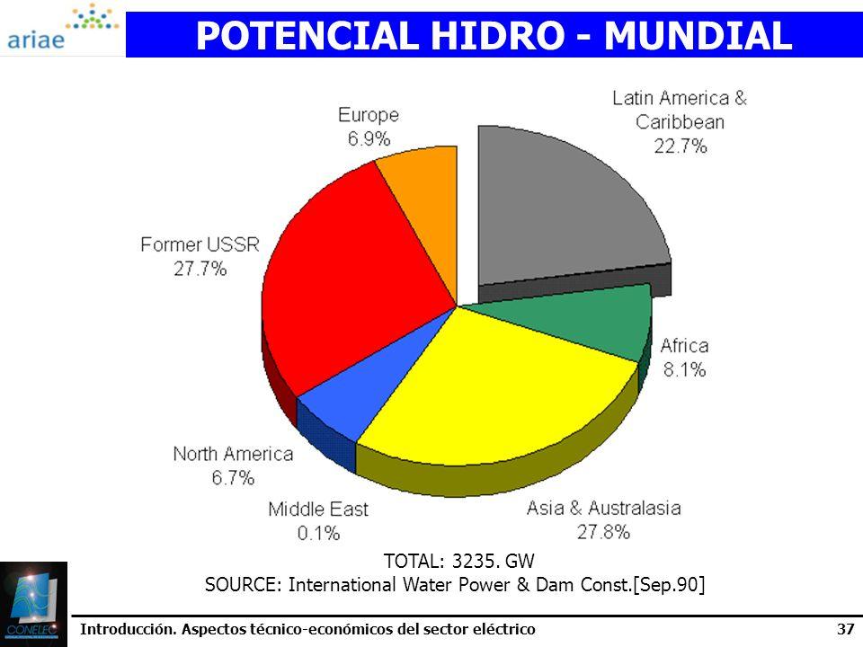 POTENCIAL HIDRO - MUNDIAL