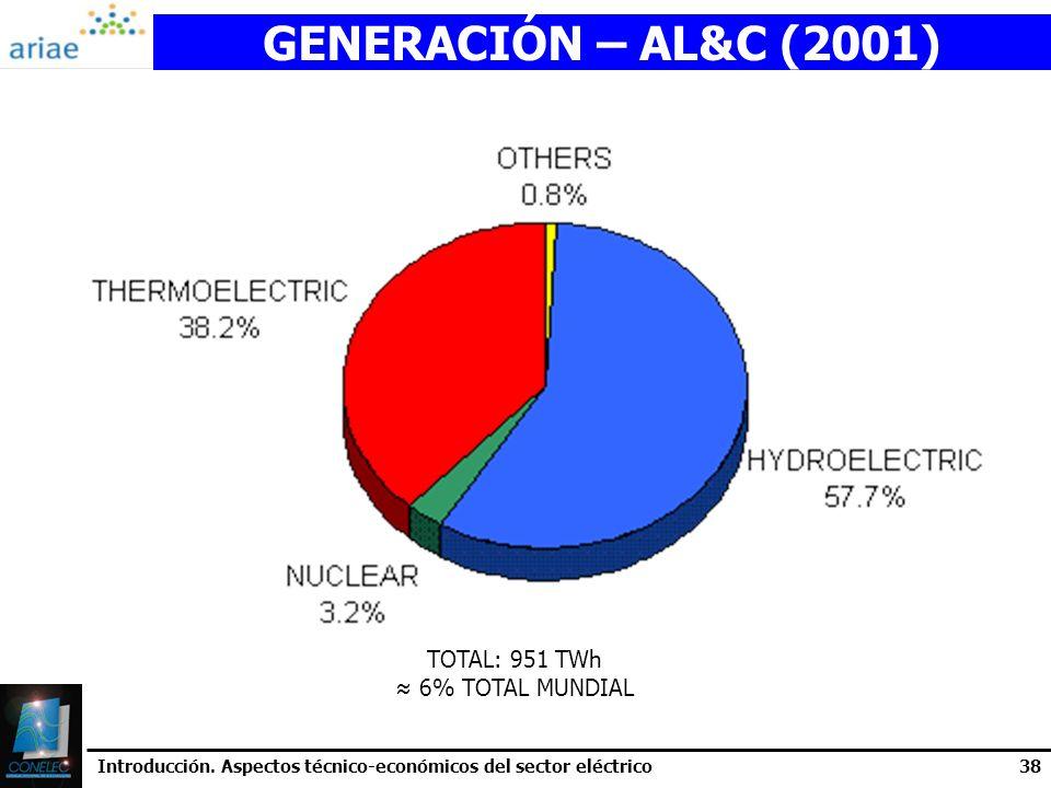 GENERACIÓN – AL&C (2001) TOTAL: 951 TWh ≈ 6% TOTAL MUNDIAL