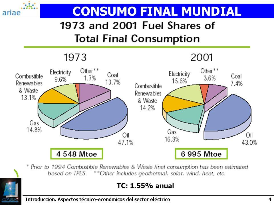 CONSUMO FINAL MUNDIAL TC: 1.55% anual