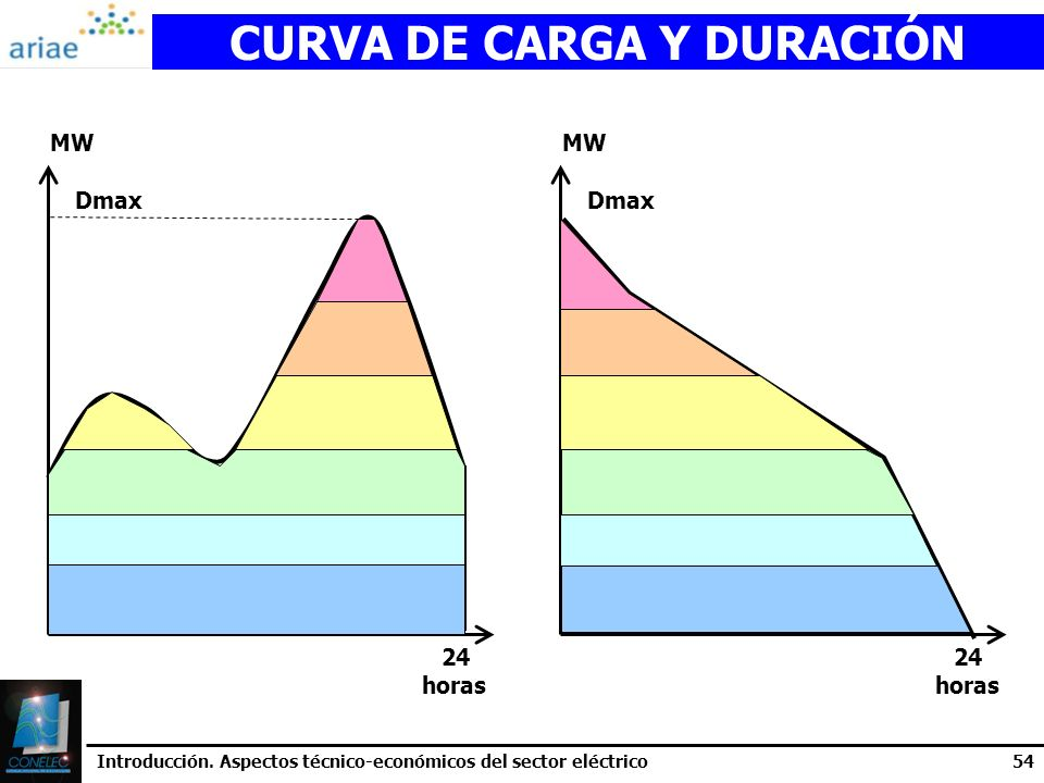 CURVA DE CARGA Y DURACIÓN