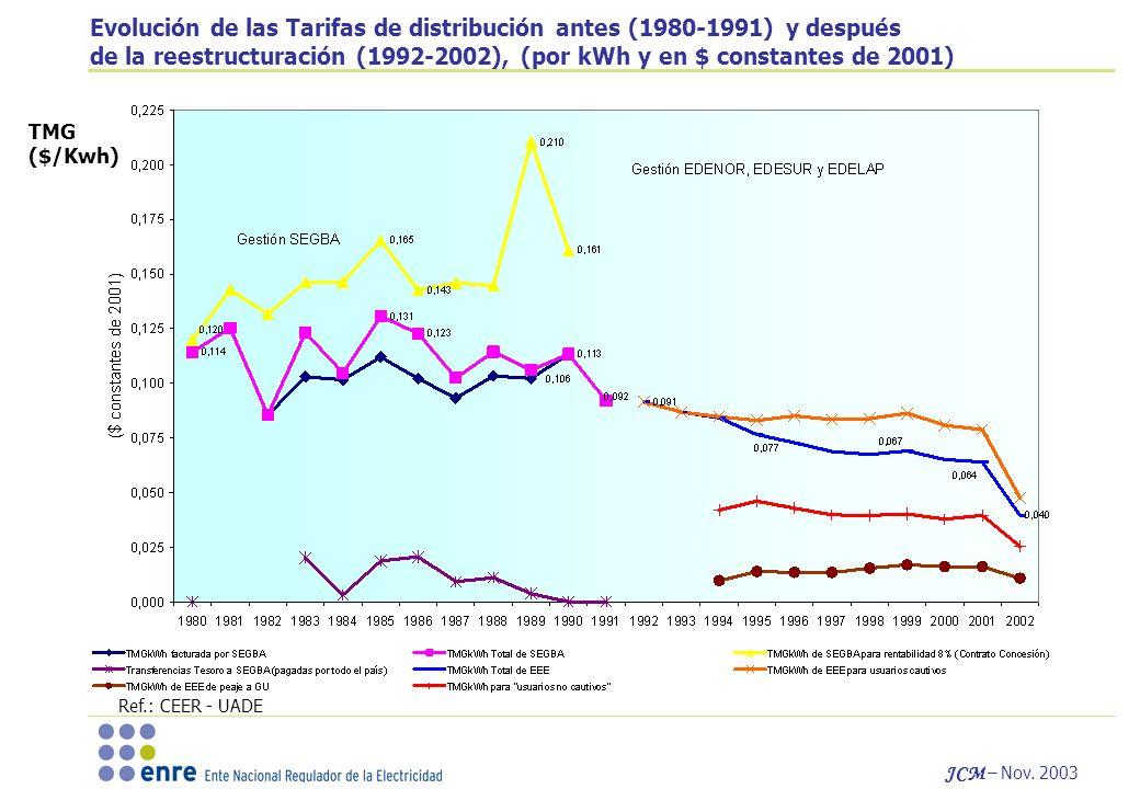 Evolución de las Tarifas de distribución antes (1980-1991) y después de la reestructuración (1992-2002), (por kWh y en $ constantes de 2001)