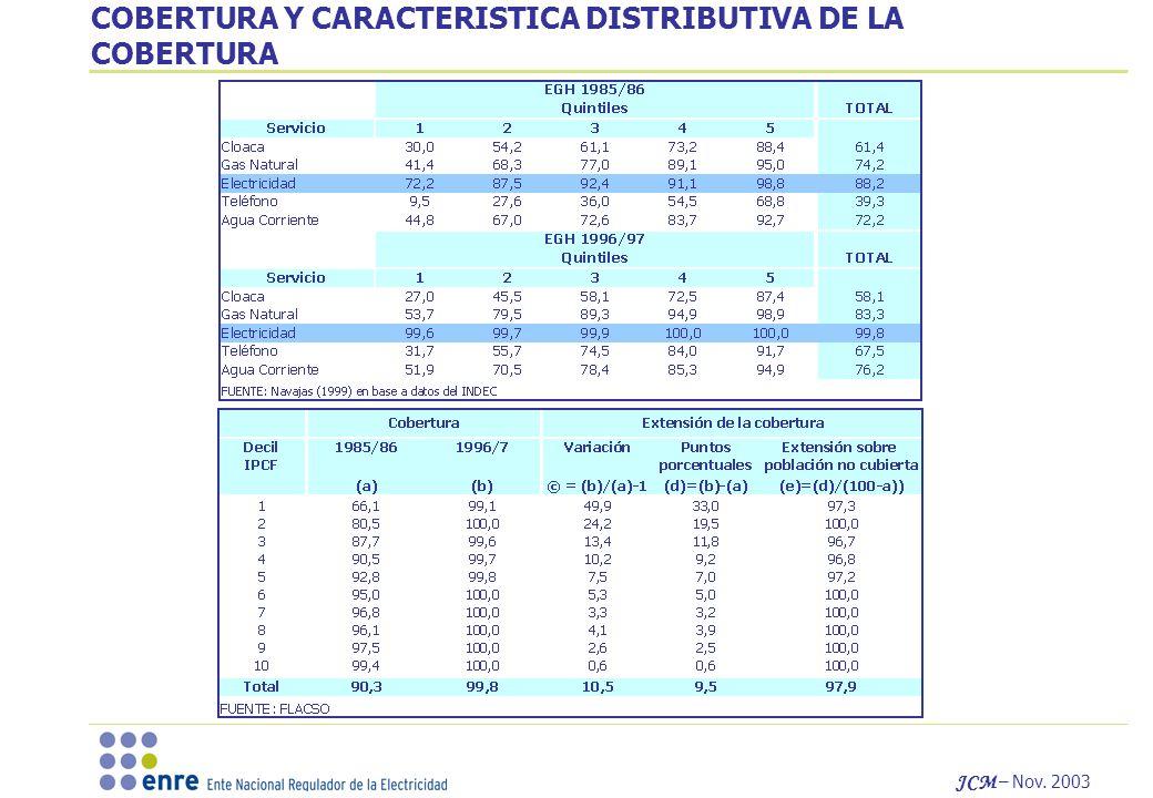 COBERTURA Y CARACTERISTICA DISTRIBUTIVA DE LA COBERTURA