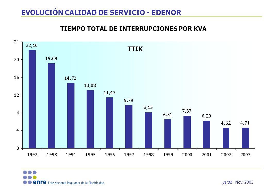 EVOLUCIÓN CALIDAD DE SERVICIO - EDENOR