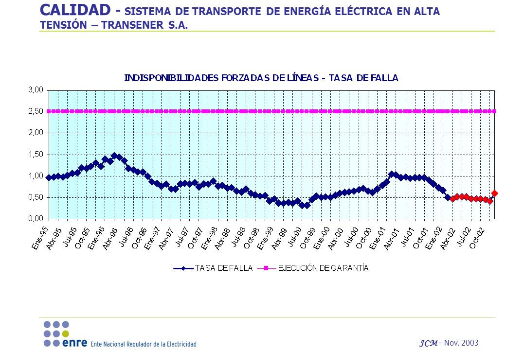 CALIDAD - SISTEMA DE TRANSPORTE DE ENERGÍA ELÉCTRICA EN ALTA TENSIÓN – TRANSENER S.A.