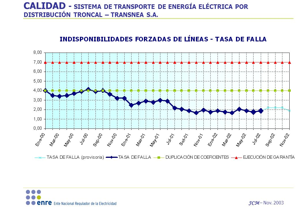 CALIDAD - SISTEMA DE TRANSPORTE DE ENERGÍA ELÉCTRICA POR DISTRIBUCIÓN TRONCAL – TRANSNEA S.A.