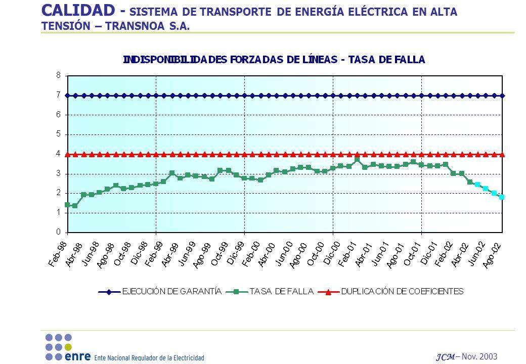 CALIDAD - SISTEMA DE TRANSPORTE DE ENERGÍA ELÉCTRICA EN ALTA TENSIÓN – TRANSNOA S.A.