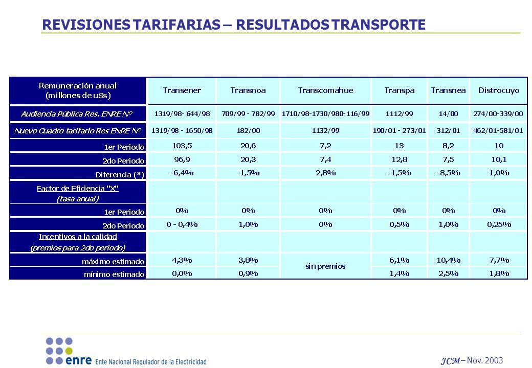 REVISIONES TARIFARIAS – RESULTADOS TRANSPORTE