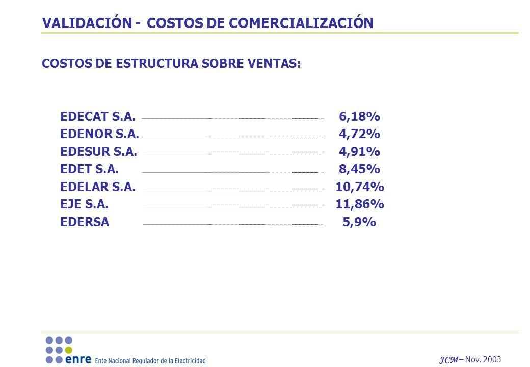VALIDACIÓN - COSTOS DE COMERCIALIZACIÓN