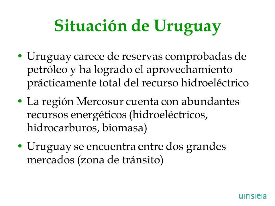 Situación de Uruguay