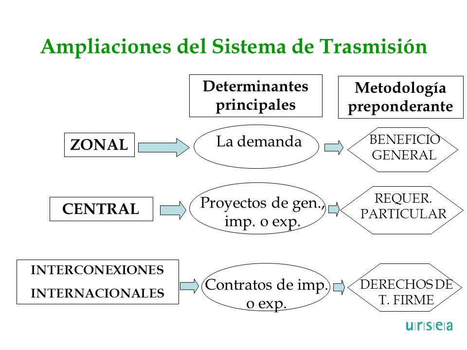 Ampliaciones del Sistema de Trasmisión