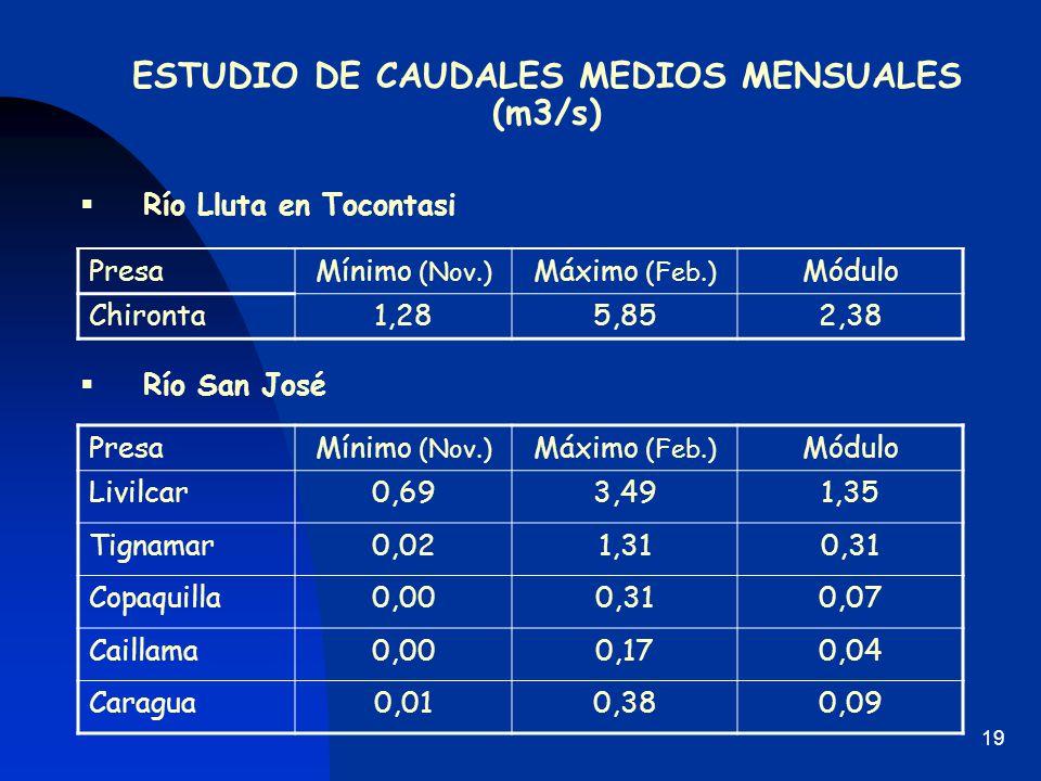 ESTUDIO DE CAUDALES MEDIOS MENSUALES (m3/s)