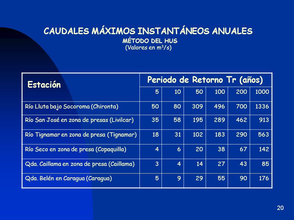 CAUDALES MÁXIMOS INSTANTÁNEOS ANUALES MÉTODO DEL HUS (Valores en m3/s)