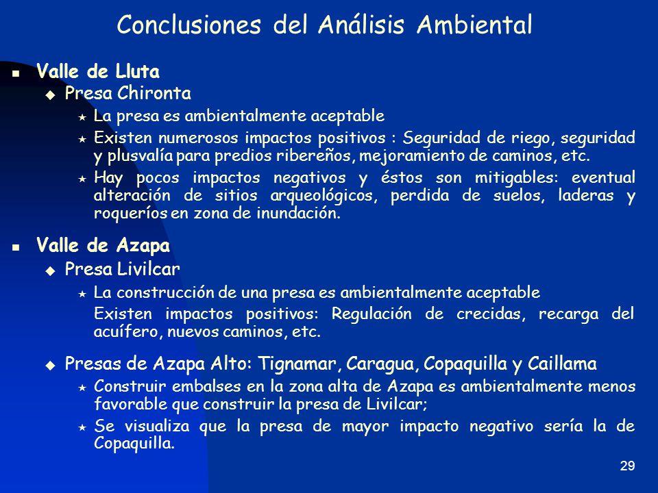 Conclusiones del Análisis Ambiental
