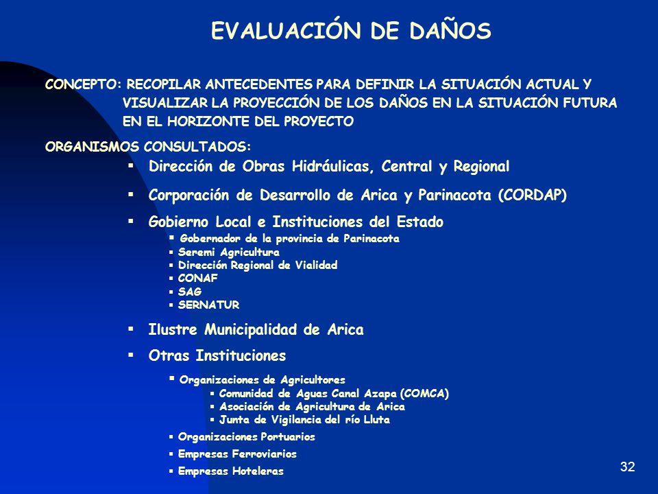 EVALUACIÓN DE DAÑOS Dirección de Obras Hidráulicas, Central y Regional