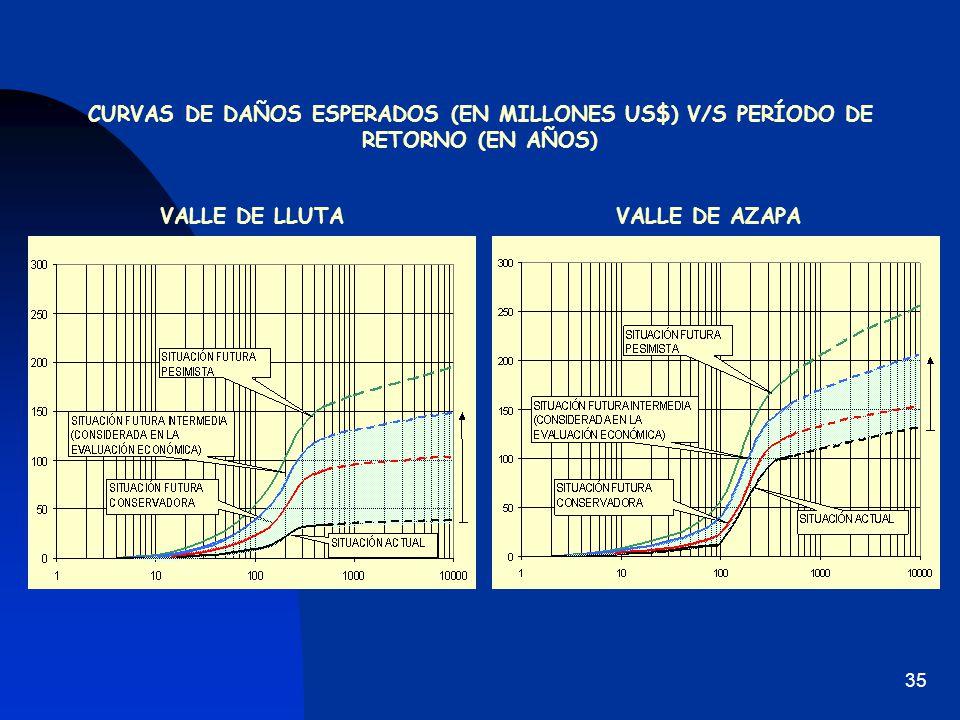 CURVAS DE DAÑOS ESPERADOS (EN MILLONES US$) V/S PERÍODO DE RETORNO (EN AÑOS)