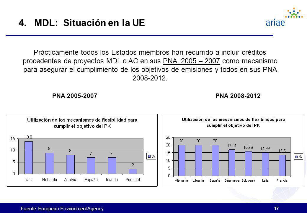 4. MDL: Situación en la UE