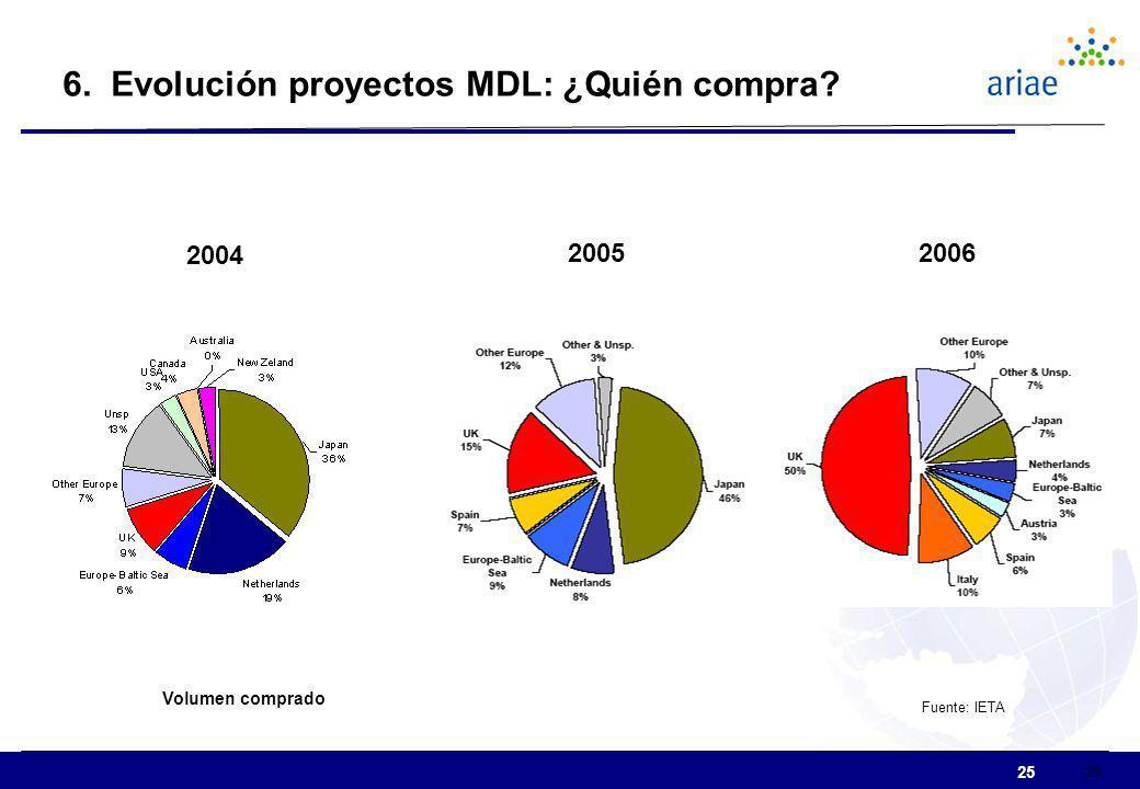 6. Evolución proyectos MDL: ¿Quién compra