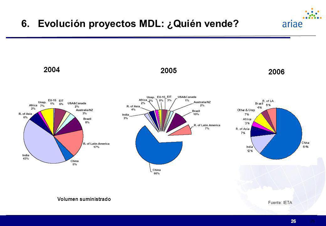 6. Evolución proyectos MDL: ¿Quién vende