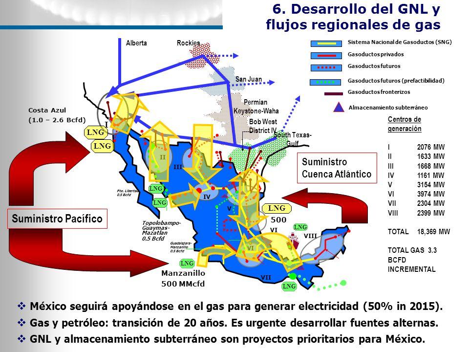6. Desarrollo del GNL y flujos regionales de gas
