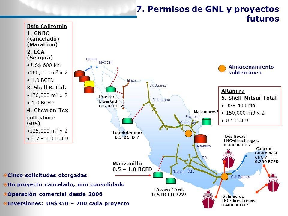7. Permisos de GNL y proyectos futuros