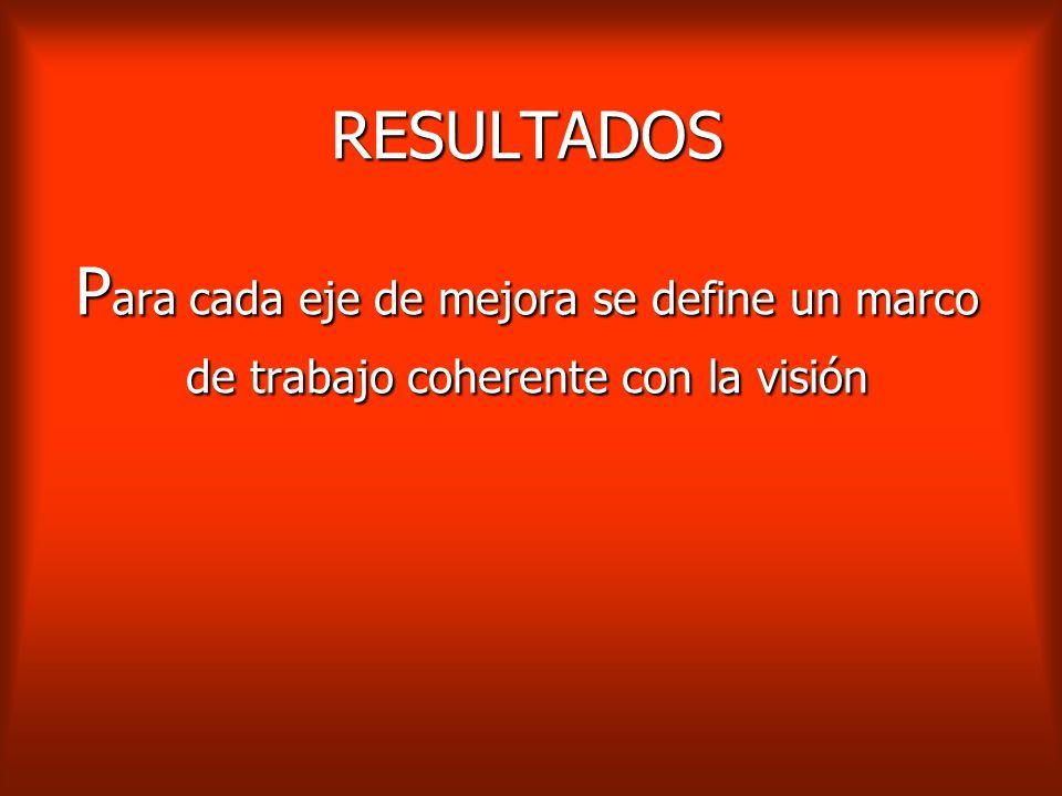 RESULTADOS Para cada eje de mejora se define un marco de trabajo coherente con la visión