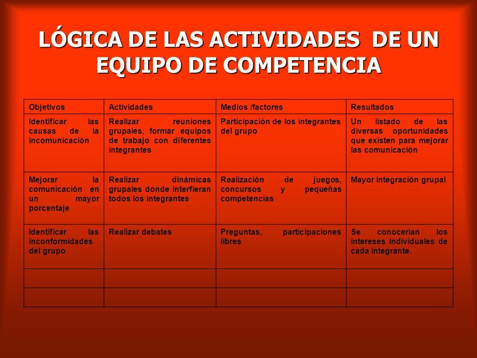 LÓGICA DE LAS ACTIVIDADES DE UN EQUIPO DE COMPETENCIA