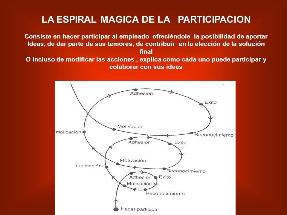 LA ESPIRAL MAGICA DE LA PARTICIPACION colaborar con sus ideas