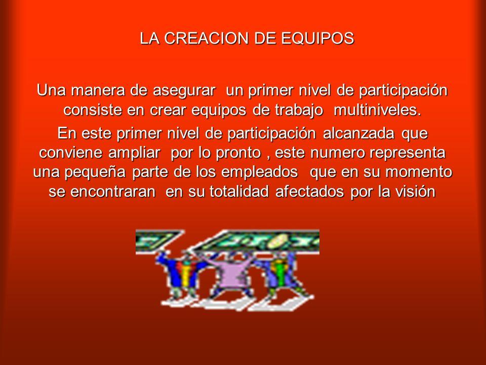 LA CREACION DE EQUIPOS Una manera de asegurar un primer nivel de participación consiste en crear equipos de trabajo multiniveles.