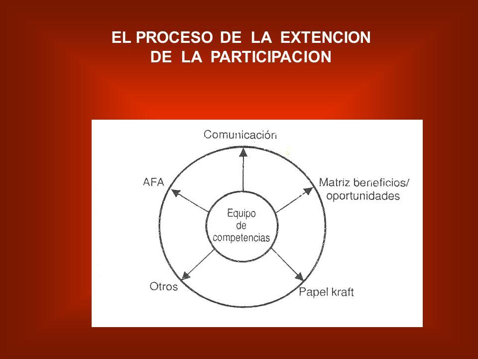 EL PROCESO DE LA EXTENCION DE LA PARTICIPACION