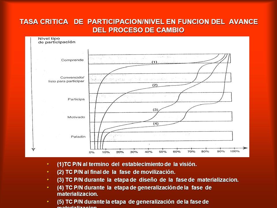 TASA CRITICA DE PARTICIPACION/NIVEL EN FUNCION DEL AVANCE DEL PROCESO DE CAMBIO