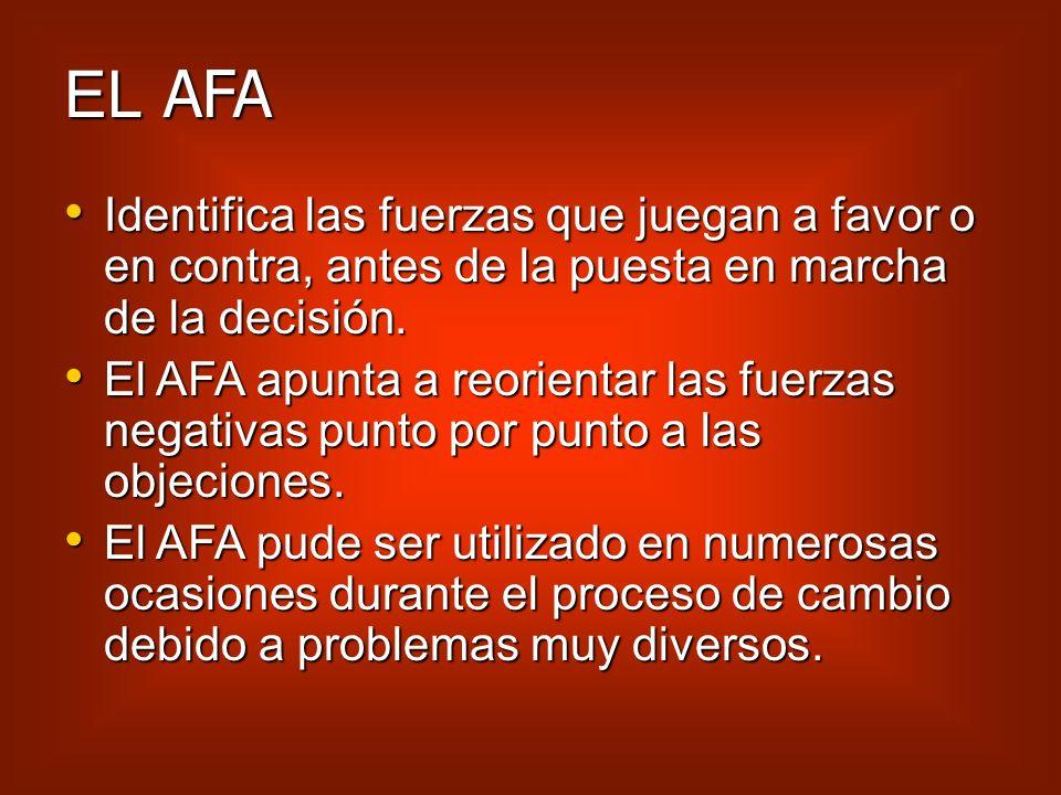 EL AFAIdentifica las fuerzas que juegan a favor o en contra, antes de la puesta en marcha de la decisión.