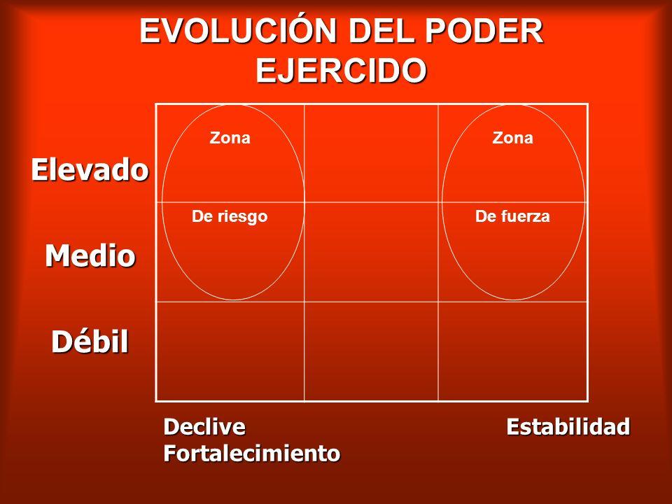 EVOLUCIÓN DEL PODER EJERCIDO