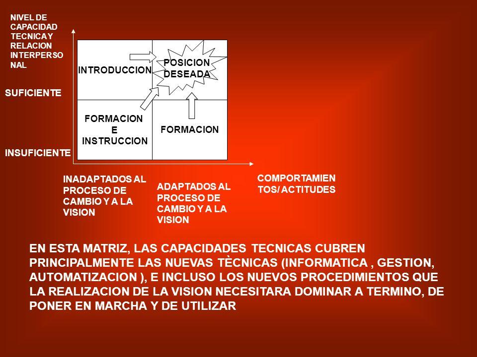 NIVEL DE CAPACIDAD TECNICA Y RELACION INTERPERSONAL
