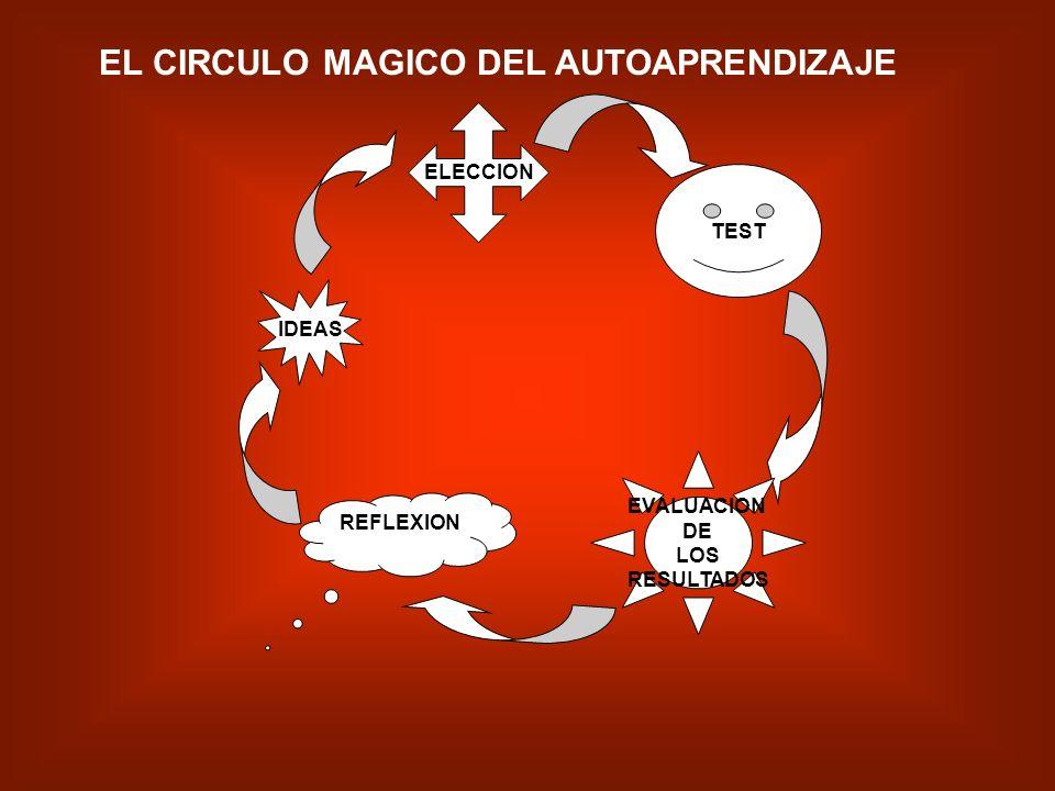 EL CIRCULO MAGICO DEL AUTOAPRENDIZAJE
