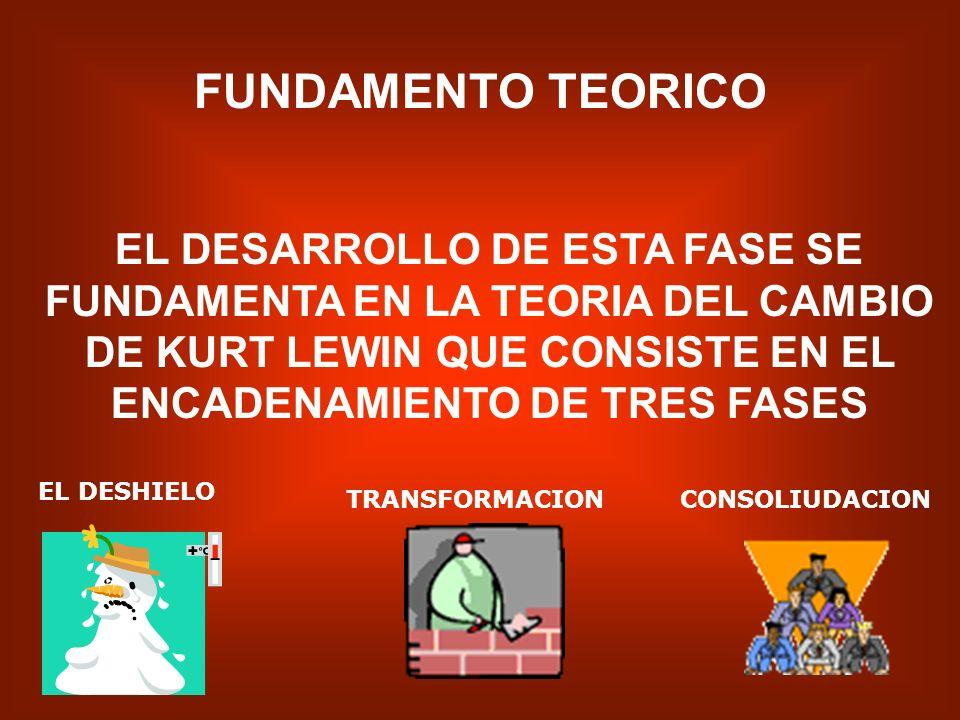 FUNDAMENTO TEORICOEL DESARROLLO DE ESTA FASE SE FUNDAMENTA EN LA TEORIA DEL CAMBIO DE KURT LEWIN QUE CONSISTE EN EL ENCADENAMIENTO DE TRES FASES.