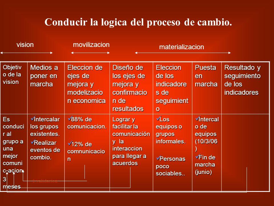 Conducir la logica del proceso de cambio.