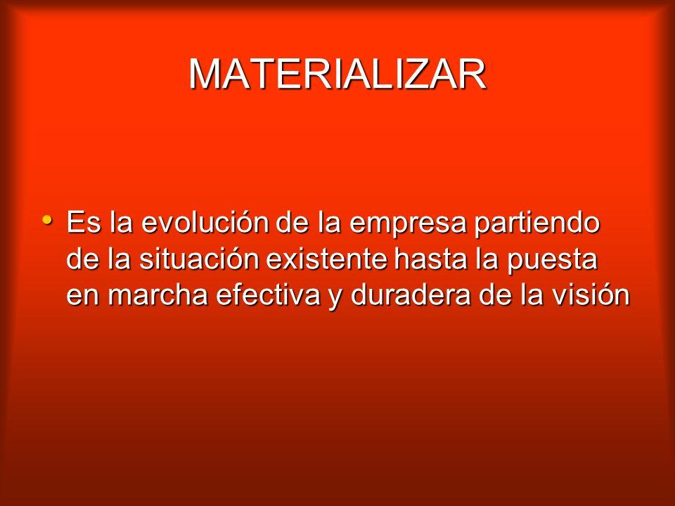 MATERIALIZAR Es la evolución de la empresa partiendo de la situación existente hasta la puesta en marcha efectiva y duradera de la visión.