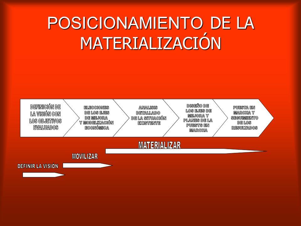 POSICIONAMIENTO DE LA MATERIALIZACIÓN
