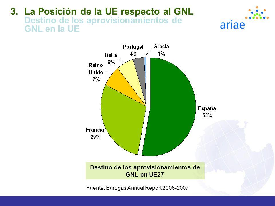 Destino de los aprovisionamientos de GNL en UE27