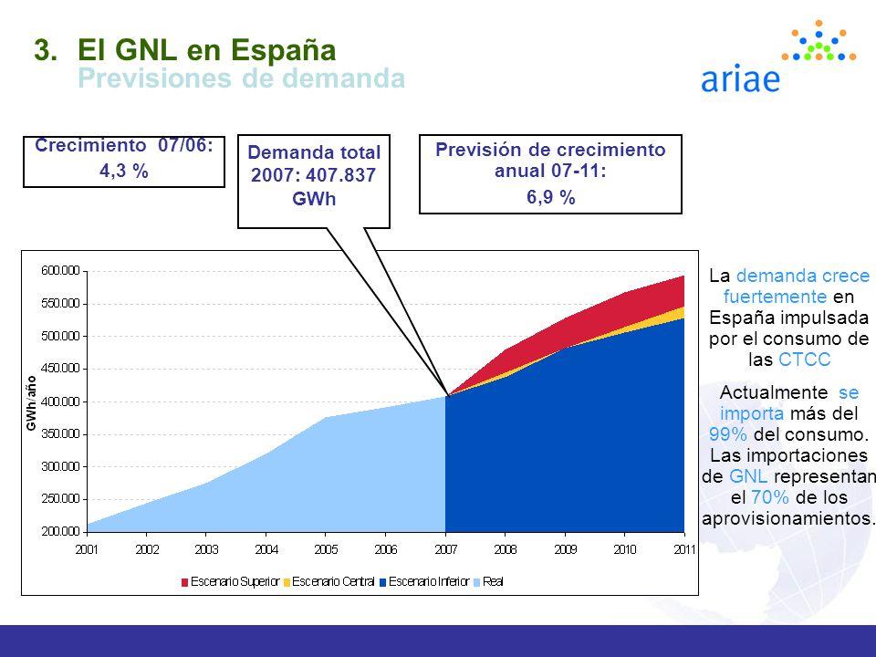 Previsión de crecimiento anual 07-11: